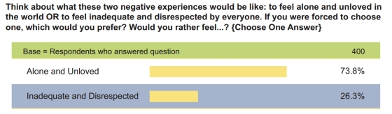 What men secretly want review the respect principle guide the respect principle survey results fandeluxe Image collections